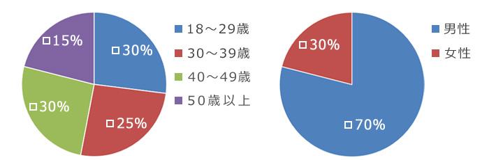 社内人員年齢・男女割合